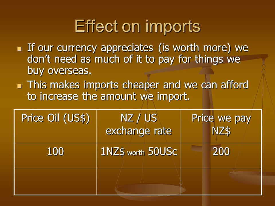 Effect on imports If our currency appreciates (is worth more) we dont need as much of it to pay for things we buy overseas.