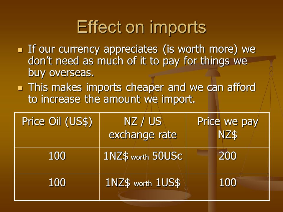 Price Oil (US$) NZ / US exchange rate Price we pay NZ$ 100 1NZ$ worth 50USc In other words 2NZ$ worth 1US$ 200 100 1NZ$ worth 1US$ 100 1NZ$ worth 50USc basically means it will take 2NZ$ to buy 1US$.