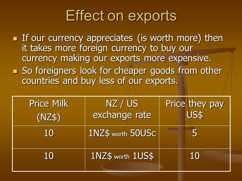 Price milk (NZ$) NZ / US exchange rate Price US pays US$ 10 1NZ$ worth 50USc In other words 1US$ worth 2NZ$ 5 10 1NZ$ worth 1US$ 10 1NZ$ worth 50USc for an American means 1US$ worth 2NZ$.