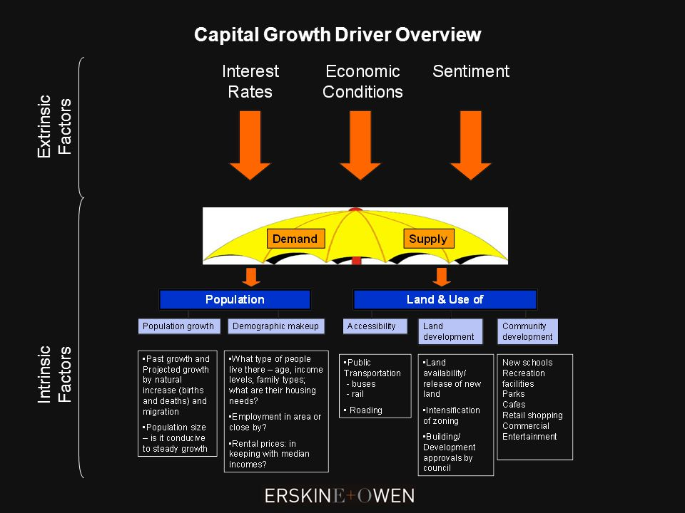 Capital Growth Driver Overview Extrinsic Factors Intrinsic Factors