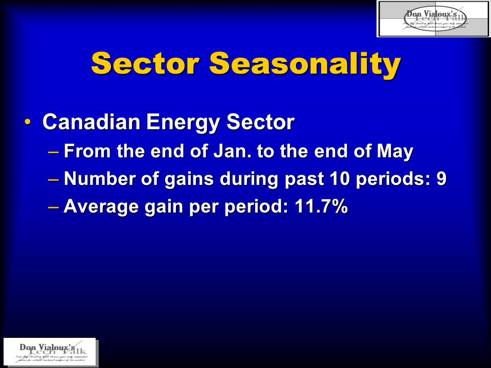 Sector Seasonality Canadian Energy SectorCanadian Energy Sector –From the end of Jan. to the end of May –Number of gains during past 10 periods: 9 –Av