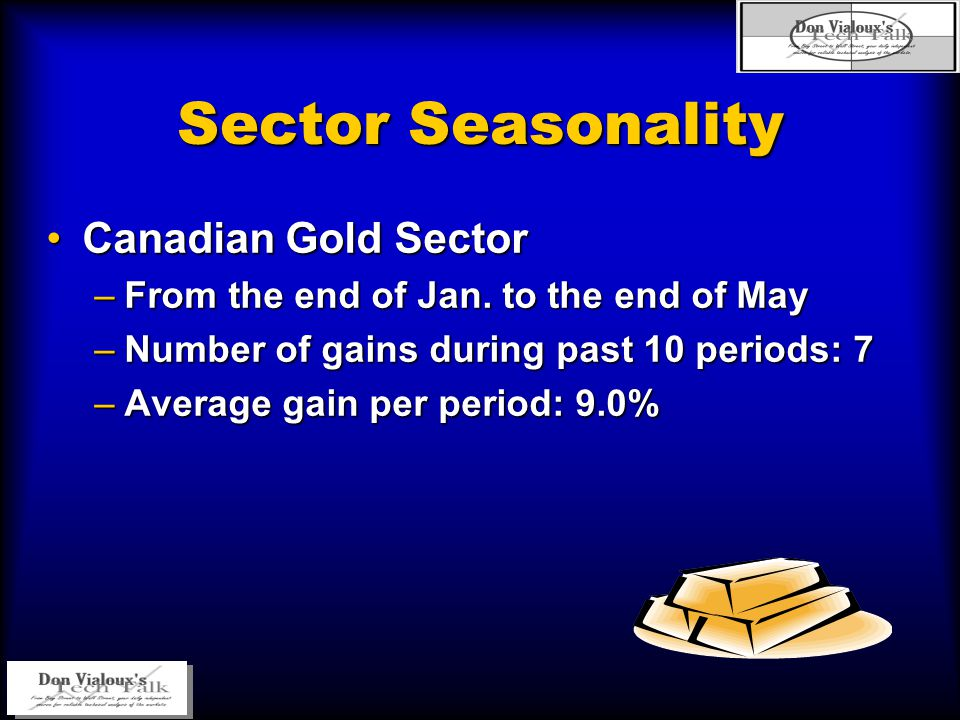 Sector Seasonality Canadian Gold SectorCanadian Gold Sector –From the end of Jan. to the end of May –Number of gains during past 10 periods: 7 –Averag