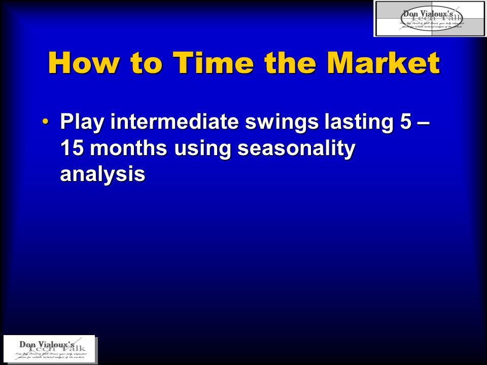 How to Time the Market Play intermediate swings lasting 5 – 15 months using seasonality analysisPlay intermediate swings lasting 5 – 15 months using s