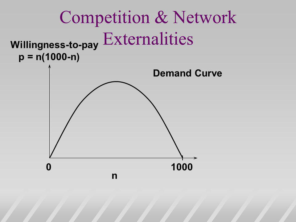 Competition & Network Externalities 01000 n Willingness-to-pay p = n(1000-n) Demand Curve