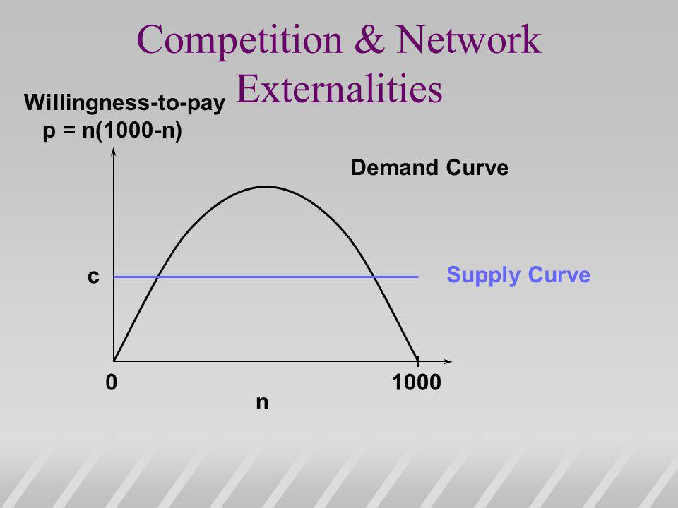 Competition & Network Externalities 01000 n Demand Curve Supply Curve c Willingness-to-pay p = n(1000-n)