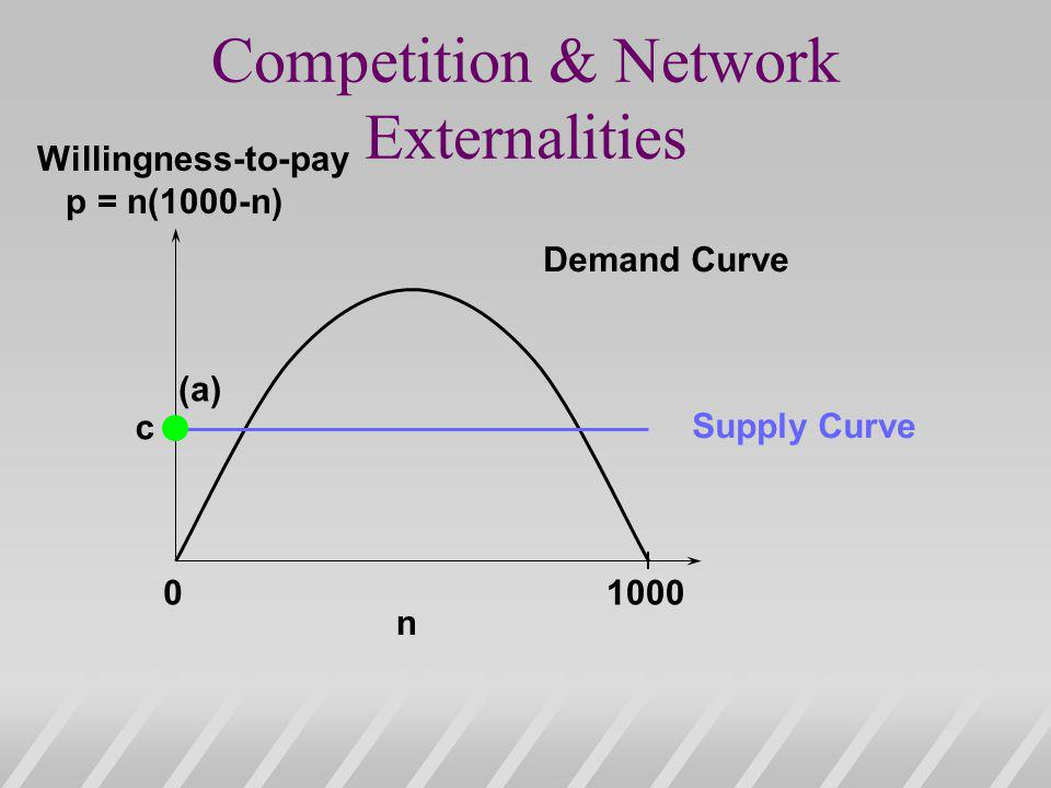 Competition & Network Externalities 01000 n Demand Curve Supply Curve (a) c Willingness-to-pay p = n(1000-n)