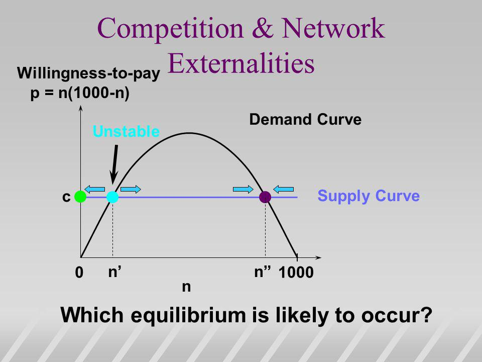 Competition & Network Externalities 01000 n Demand Curve Supply Curve nn c Which equilibrium is likely to occur.