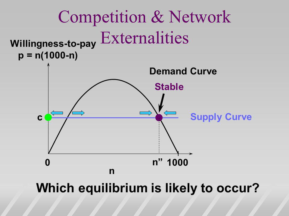Competition & Network Externalities 01000 n Demand Curve Supply Curve n c Which equilibrium is likely to occur.