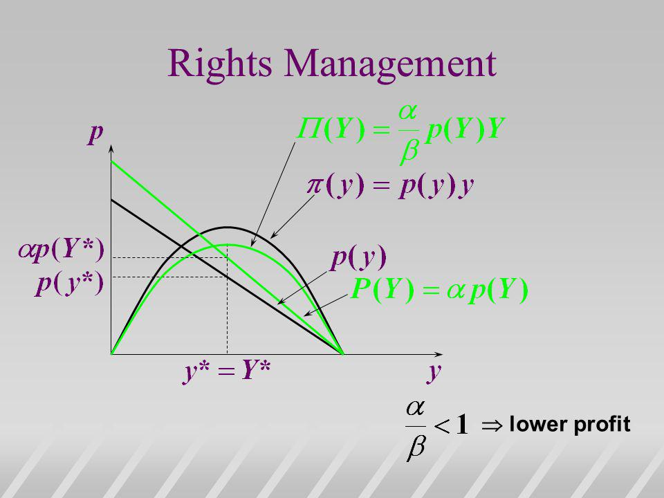 Rights Management lower profit