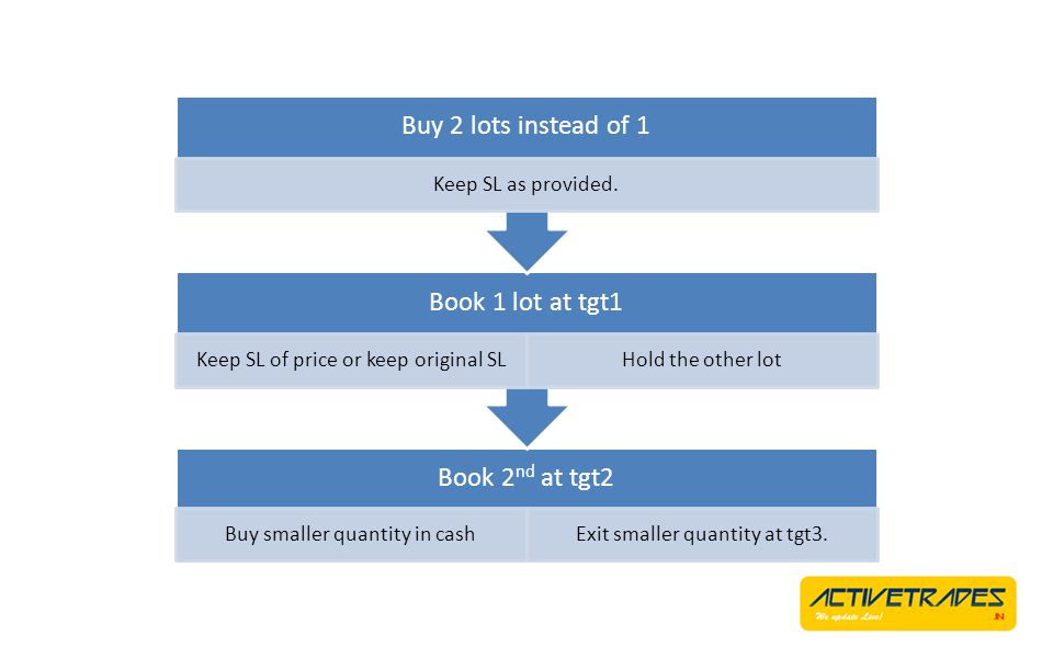 Book 2 nd at tgt2 Buy smaller quantity in cashExit smaller quantity at tgt3. Book 1 lot at tgt1 Keep SL of price or keep original SLHold the other lot