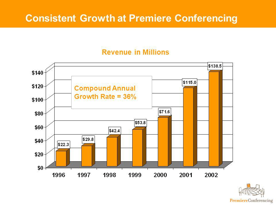 Consistent Growth at Premiere Conferencing Compound Annual Growth Rate = 36% Revenue in Millions