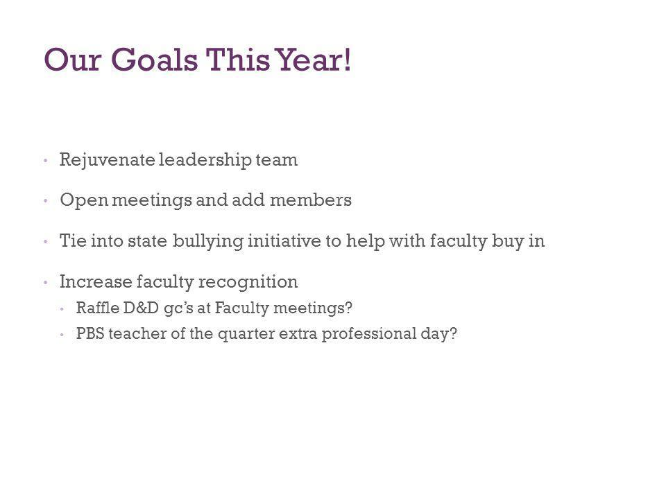 Our Goals This Year! Rejuvenate leadership team Open meetings and add members Tie into state bullying initiative to help with faculty buy in Increase