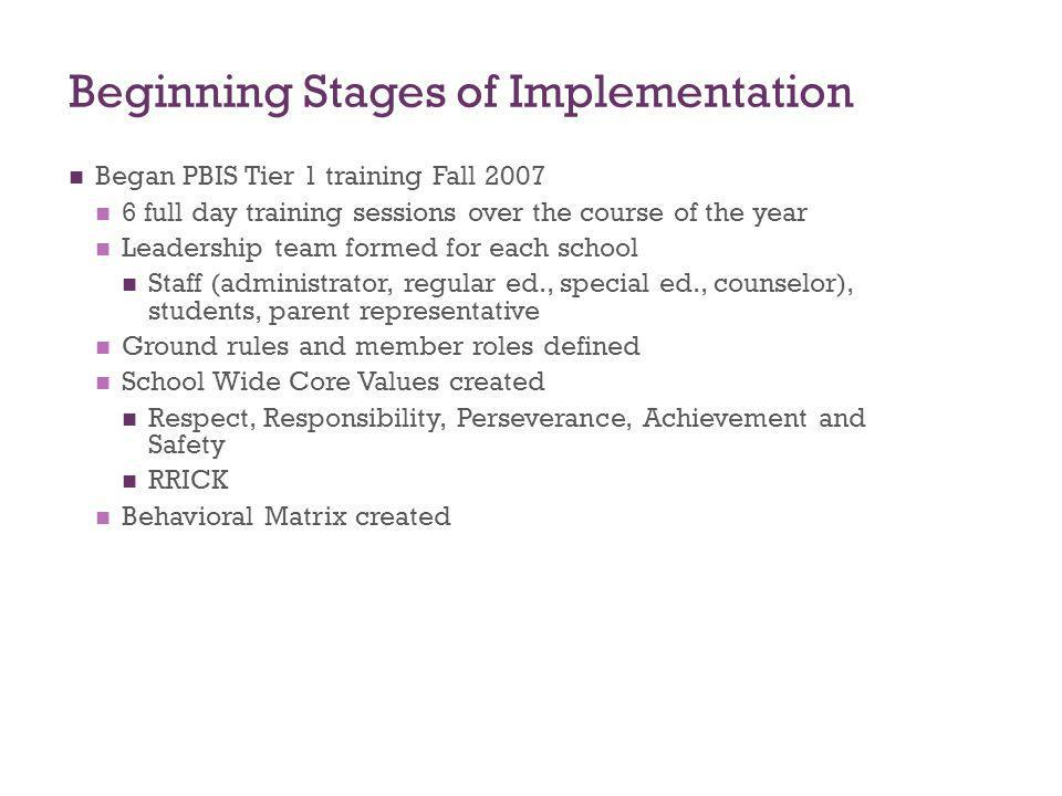 Beginning Stages of Implementation Began PBIS Tier 1 training Fall 2007 6 full day training sessions over the course of the year Leadership team forme