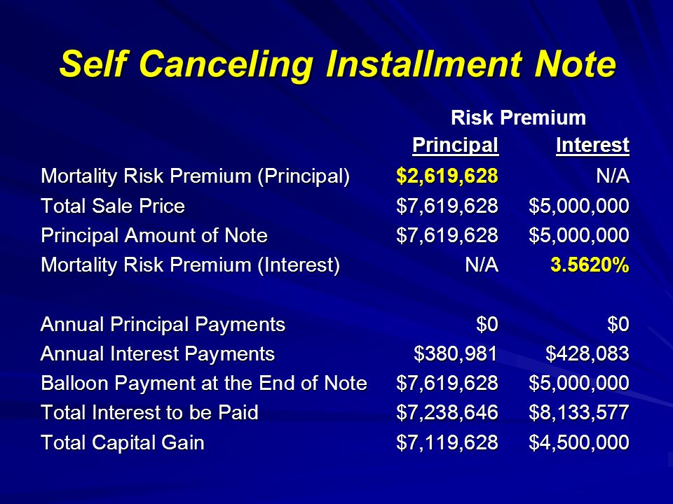 Self Canceling Installment Note PrincipalInterest Mortality Risk Premium (Principal)$2,619,628N/A Total Sale Price$7,619,628$5,000,000 Principal Amount of Note$7,619,628$5,000,000 Mortality Risk Premium (Interest)N/A3.5620% Annual Principal Payments$0$0 Annual Interest Payments$380,981$428,083 Balloon Payment at the End of Note$7,619,628$5,000,000 Total Interest to be Paid$7,238,646$8,133,577 Total Capital Gain$7,119,628$4,500,000 Risk Premium