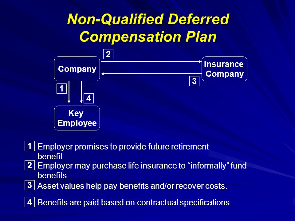 Non-Qualified Deferred Compensation Plan Company Insurance Company Key Employee 1 2 3 1 Employer promises to provide future retirement benefit.