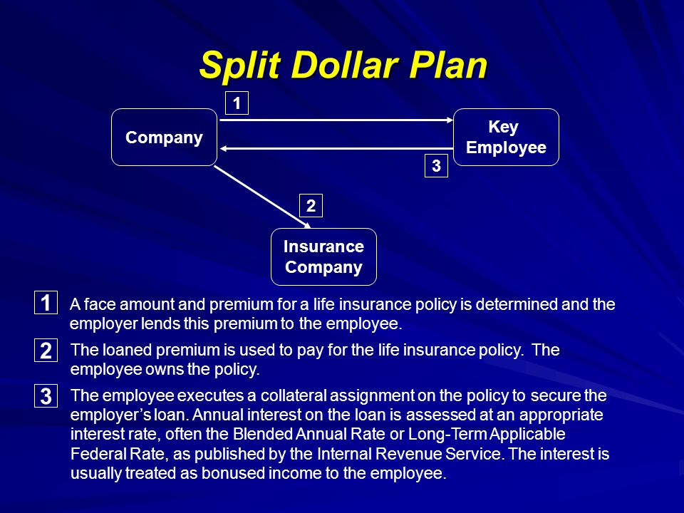 Split Dollar Plan Company Key Employee Insurance Company 1 3 1 A face amount and premium for a life insurance policy is determined and the employer lends this premium to the employee.