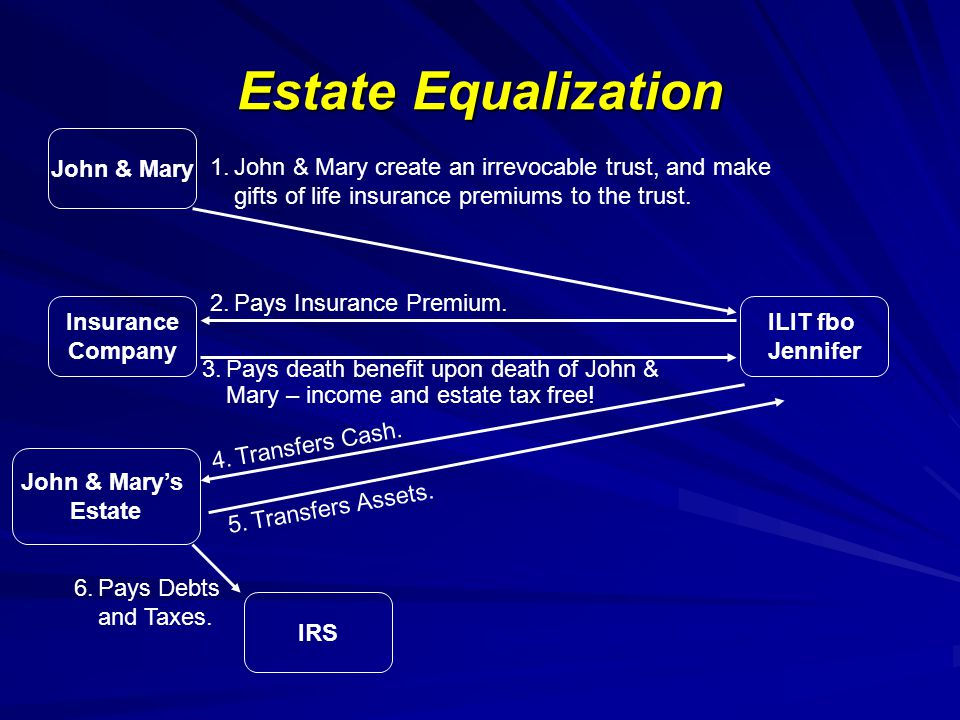Estate Equalization John & Mary Insurance Company John & Marys Estate IRS ILIT fbo Jennifer 1.John & Mary create an irrevocable trust, and make gifts of life insurance premiums to the trust.