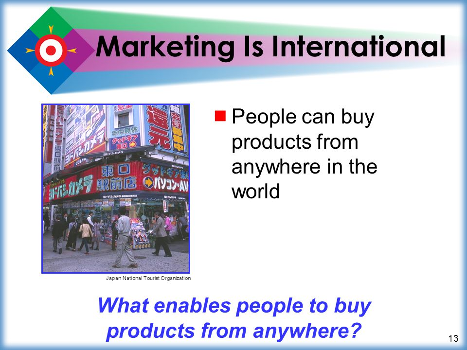 13 Marketing Is International People can buy products from anywhere in the world What enables people to buy products from anywhere? Japan National Tou
