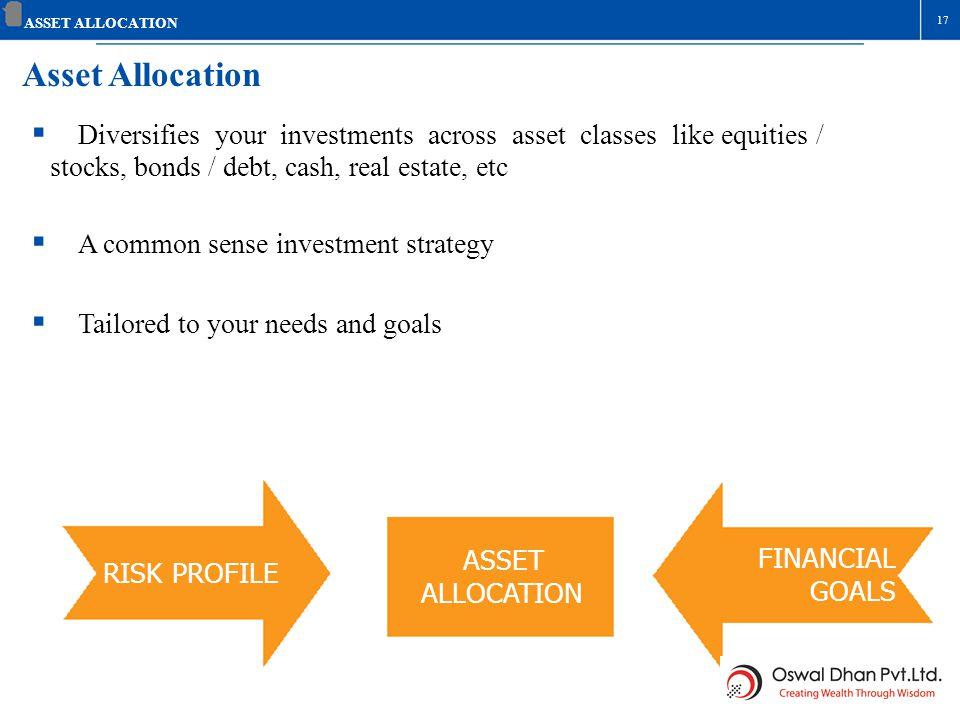 Asset Allocation Diversifies your investments across asset classes like equities / stocks, bonds / debt, cash, real estate, etc A common sense investm