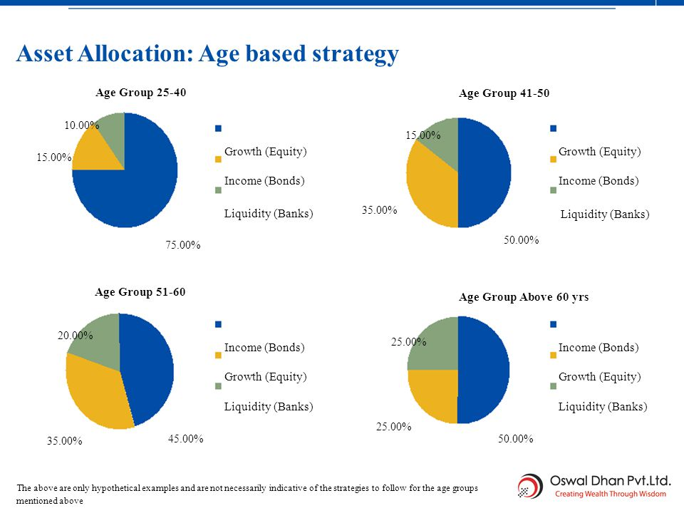 21 Asset Allocation: Age based strategy ASSET ALLOCATION 15.00% Age Group 25-40 10.00% Growth (Equity) Income (Bonds) Liquidity (Banks) Growth (Equity