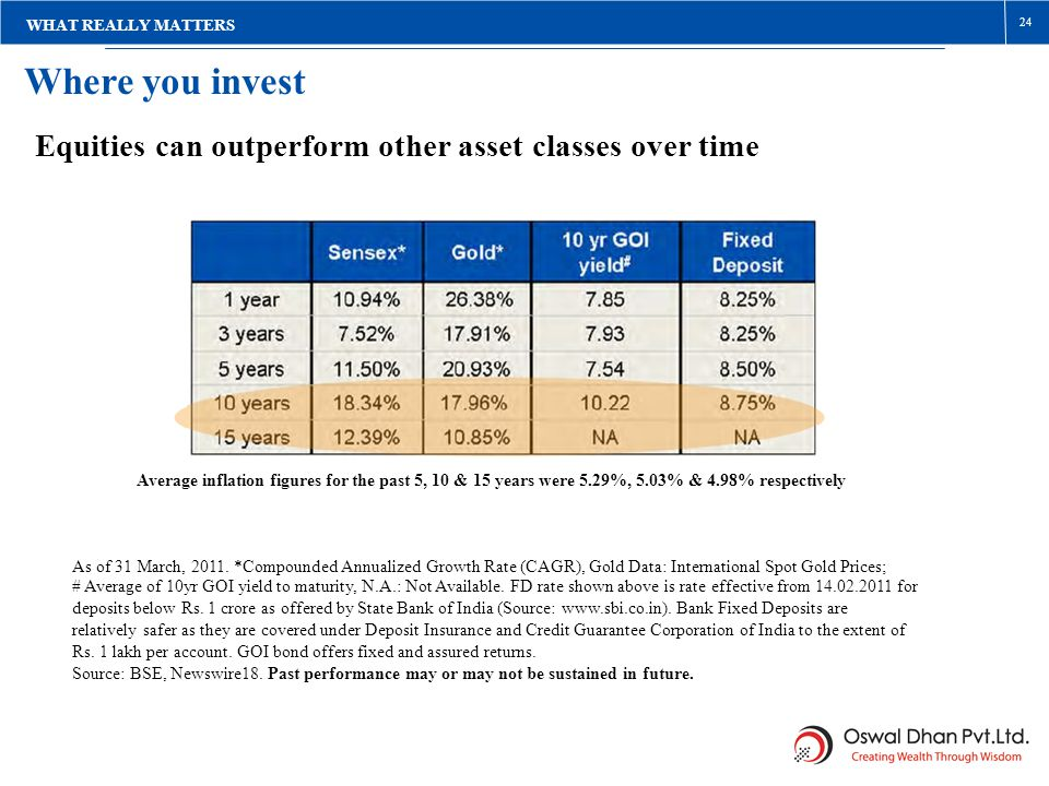 Where you invest WHAT REALLY MATTERS Equities can outperform other asset classes over time Average inflation figures for the past 5, 10 & 15 years wer