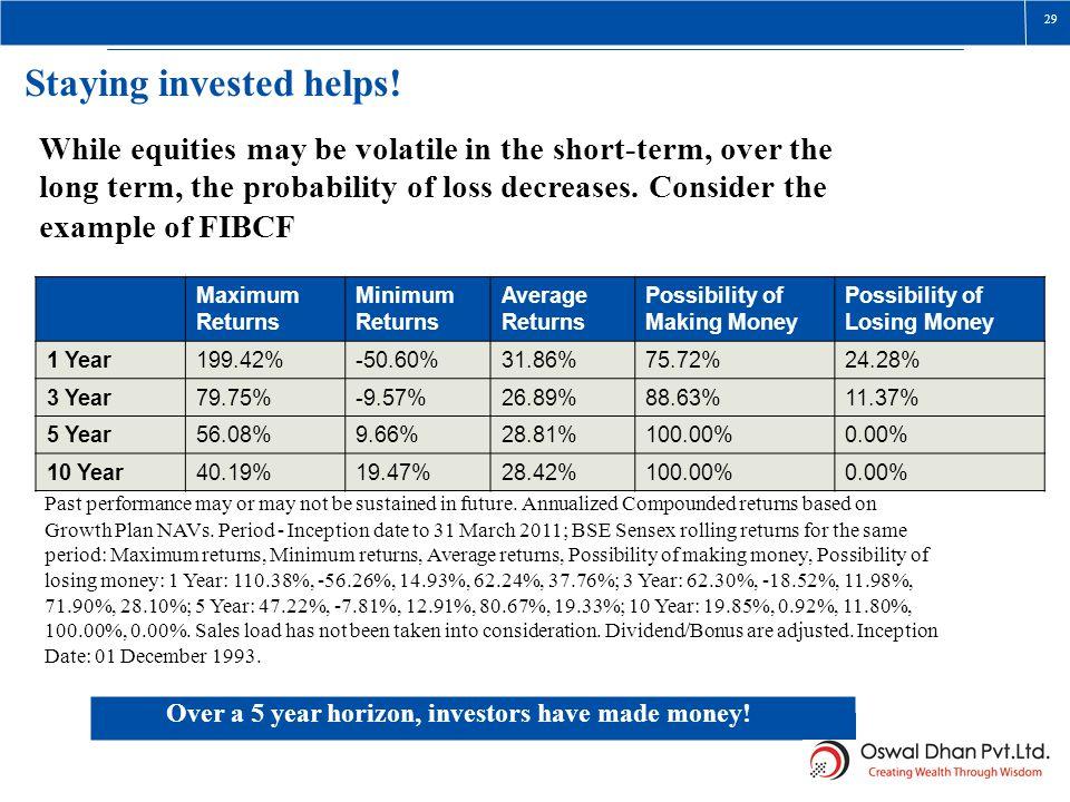 Maximum Returns Minimum Returns Average Returns Possibility of Making Money Possibility of Losing Money 1 Year199.42%-50.60%31.86%75.72%24.28% 3 Year7