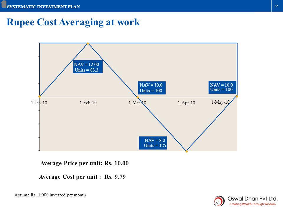 35 Rupee Cost Averaging at work SYSTEMATIC INVESTMENT PLAN 1-Jan-101-Feb-101-Apr-10 NAV = 10.0 Units = 100 1-Mar-10 1-May-10 NAV = 10.0 Units = 100 NA
