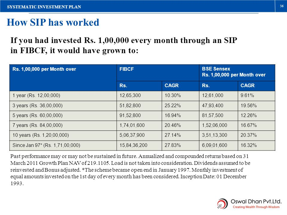 Rs. 1,00,000 per Month overFIBCFBSE Sensex Rs.CAGRRs.CAGR 1 year (Rs. 12,00,000)12,65,30010.30%12,61,0009.61% 3 years (Rs. 36,00,000)51,82,80025.22%47