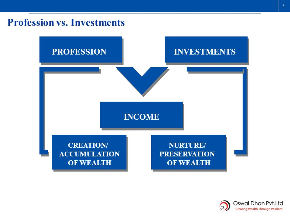 PROFESSIONINVESTMENTS INCOME CREATION/ ACCUMULATION OF WEALTH NURTURE/ PRESERVATION OF WEALTH Profession vs. Investments 5