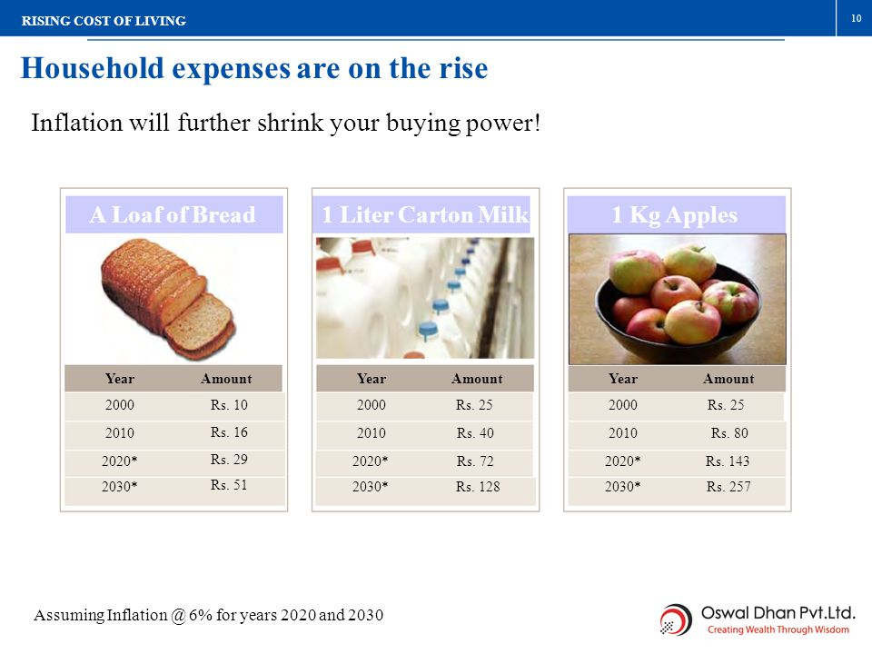 Household expenses are on the rise 1 Liter Carton Milk Amount Rs. 25 Rs. 40 Rs. 72 Rs. 128 Year 2000 2010 2020* 2030* A Loaf of Bread Amount Rs. 10 Rs