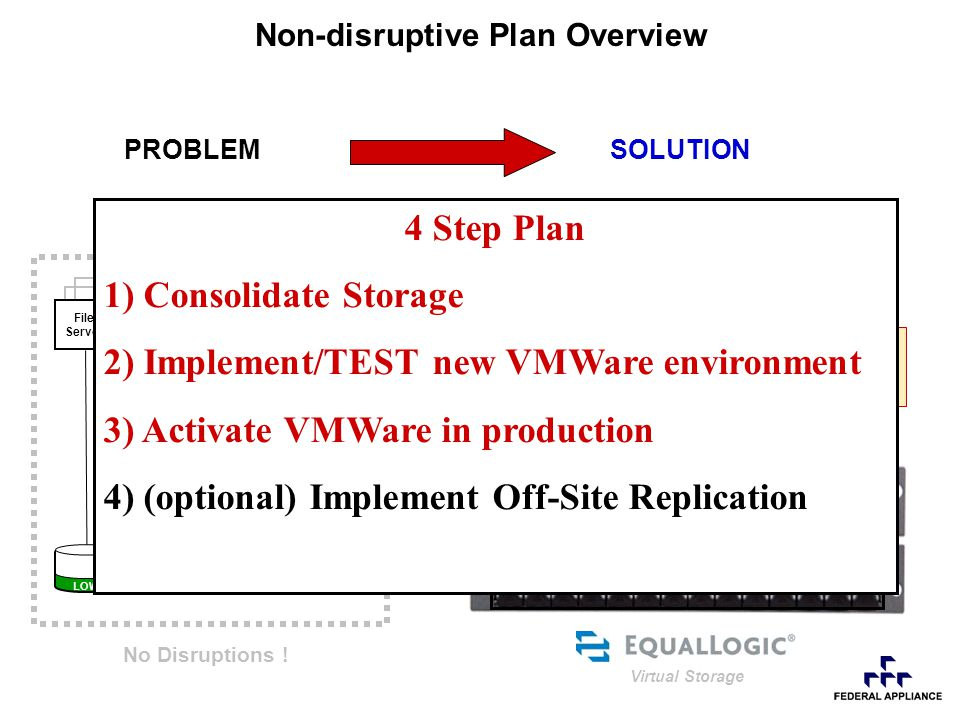 LOW NORMAL FULL Connect EqualLogic box to switch and copy volumes EqualLogic Storage Device FREE SPACE WebFileMAILSQL Step 1 – Consolidate Storage GbE - IP LAN File Server Web Server SQL Server Mail Server Network Switch COPY DATA Virtual Storage PRODUCTION APPs