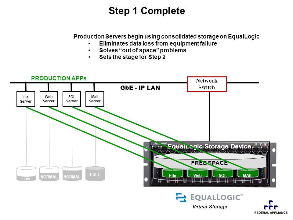 Production Servers begin using consolidated storage on EqualLogic Eliminates data loss from equipment failure Solves out of space problems Sets the stage for Step 2 EqualLogic Storage Device FREE SPACE WebFil SQL Step 1 Complete GbE - IP LAN File Server Web Server SQL Server Mail Server Network Switch Virtual Storage LOW NORMAL FULL PRODUCTION APPs