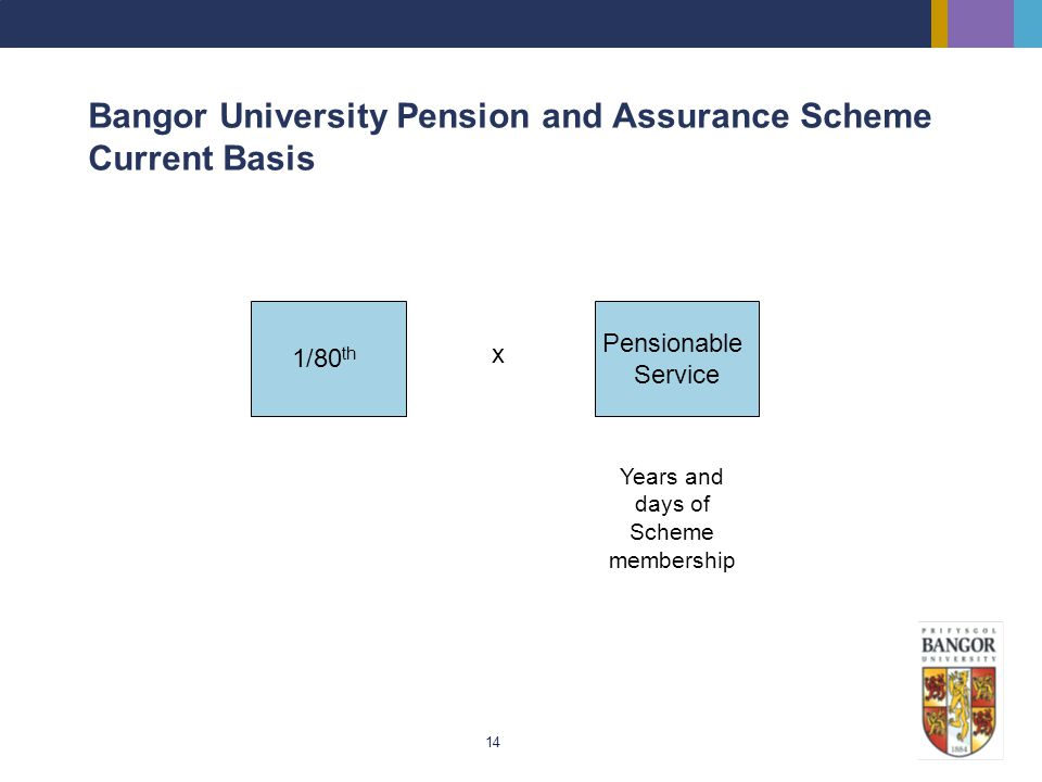 14 Bangor University Pension and Assurance Scheme Current Basis 1/80 th x Pensionable Service Years and days of Scheme membership
