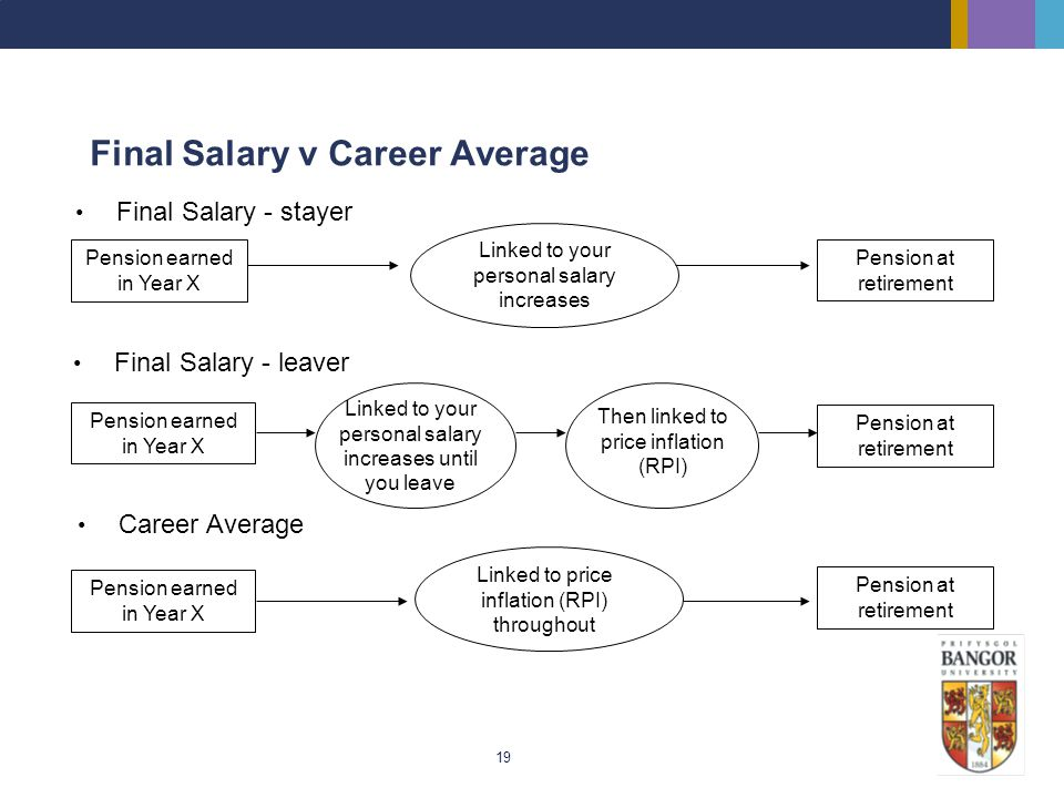 19 Final Salary v Career Average Pension earned in Year X Linked to your personal salary increases Pension earned in Year X Pension at retirement Link
