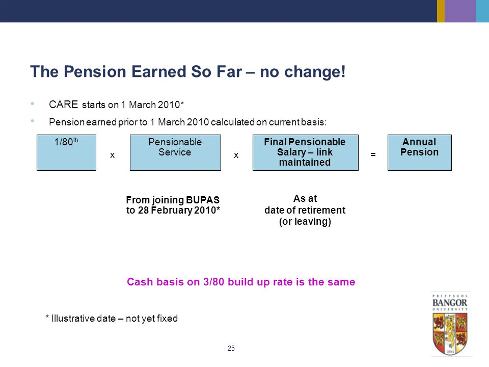 25 The Pension Earned So Far – no change! As at date of retirement (or leaving) From joining BUPAS to 28 February 2010* Annual Pension = Final Pension