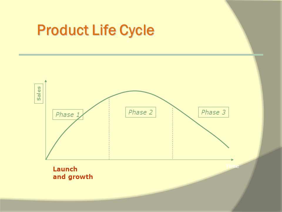 Product Life Cycle Launch and growth Phase 1 Phase 2Phase 3 MaturityDeclining Sales Time
