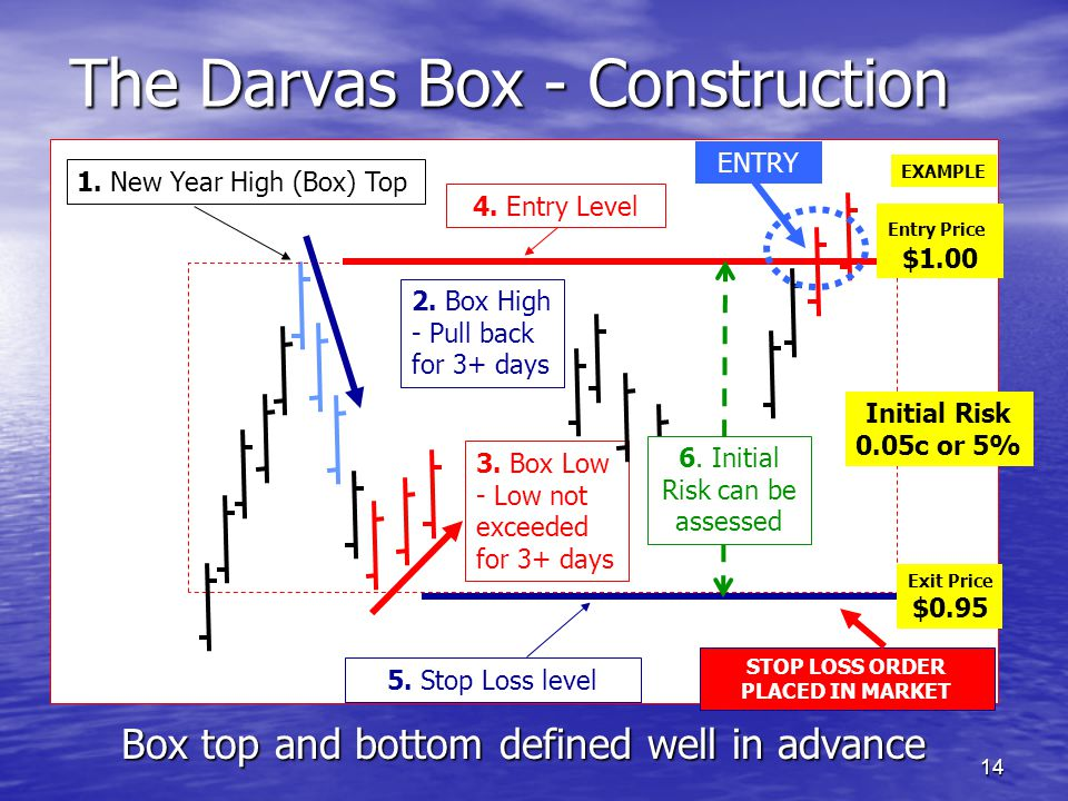 14 Z The Darvas Box - Construction Box top and bottom defined well in advance 1. New Year High (Box) Top 2. Box High - Pull back for 3+ days 3. Box Lo