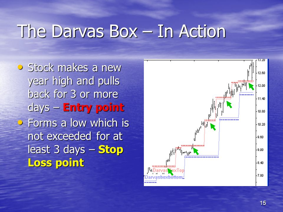 15 The Darvas Box – In Action Stock makes a new year high and pulls back for 3 or more days – Entry point Stock makes a new year high and pulls back f