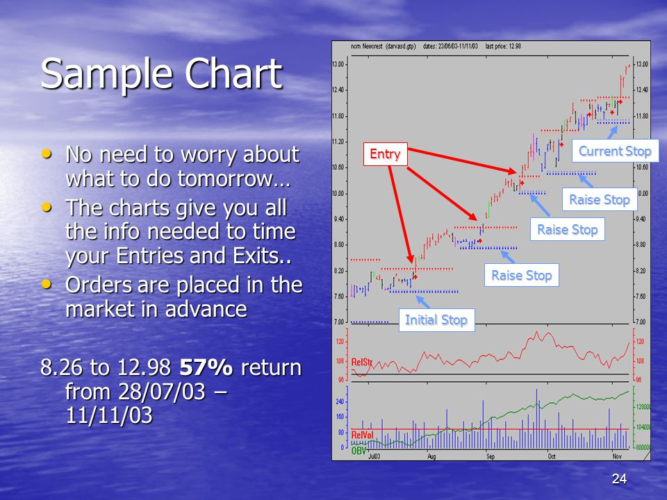 24 Sample Chart No need to worry about what to do tomorrow… No need to worry about what to do tomorrow… The charts give you all the info needed to tim