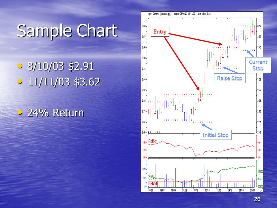 26 Sample Chart 8/10/03 $2.91 8/10/03 $2.91 11/11/03 $3.62 11/11/03 $3.62 24% Return 24% Return Entry Initial Stop Current Stop Raise Stop
