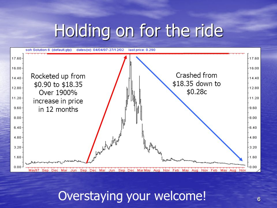 6 Holding on for the ride Rocketed up from $0.90 to $18.35 Over 1900% increase in price in 12 months Crashed from $18.35 down to $0.28c Overstaying yo