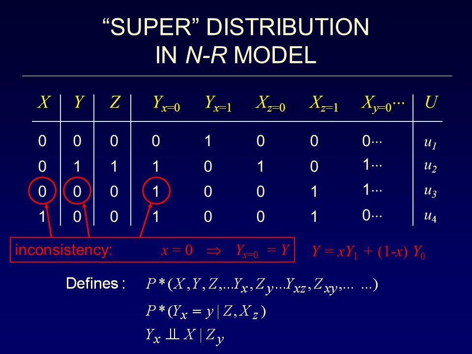 SUPER DISTRIBUTION IN N-R MODEL X0 0 0 1 X0 0 0 1 Y 0 1 0 0 Y 0 1 0 0 Y x=0 0 1 1 1 Z0 1 0 0 Z0 1 0 0 Y x=1 1 0 0 0 X z=0 0 1 0 0 X z=1 0 0 1 1 X y=0