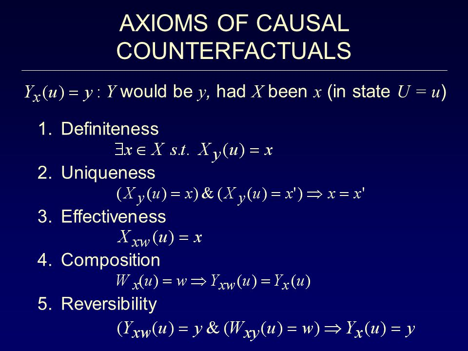 AXIOMS OF CAUSAL COUNTERFACTUALS 1.Definiteness 2.Uniqueness 3.Effectiveness 4.Composition 5.Reversibility Y would be y, had X been x (in state U = u