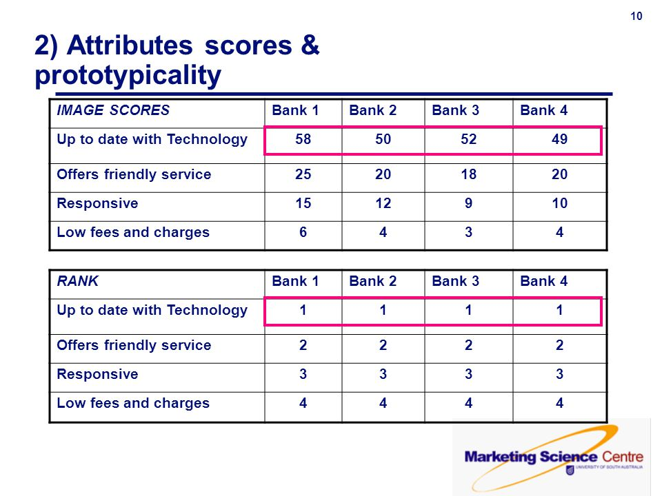 10 2) Attributes scores & prototypicality IMAGE SCORESBank 1Bank 2Bank 3Bank 4 Up to date with Technology58505249 Offers friendly service25201820 Resp
