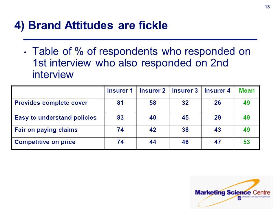 13 4) Brand Attitudes are fickle Insurer 1Insurer 2Insurer 3Insurer 4Mean Provides complete cover8158322649 Easy to understand policies8340452949 Fair