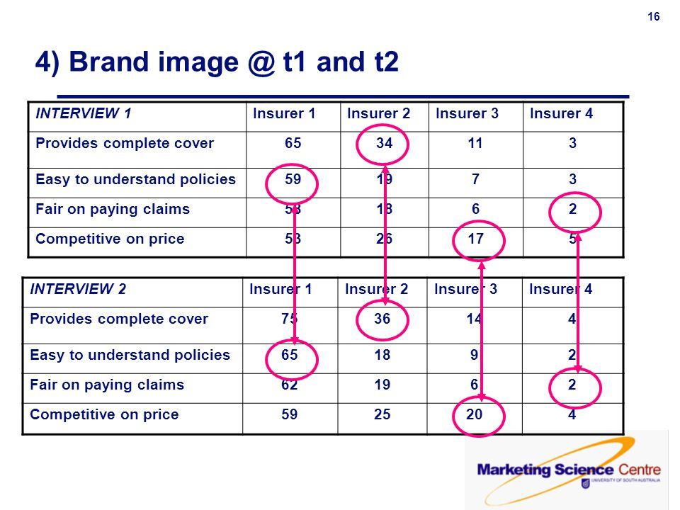 16 4) Brand image @ t1 and t2 INTERVIEW 1Insurer 1Insurer 2Insurer 3Insurer 4 Provides complete cover6534113 Easy to understand policies591973 Fair on