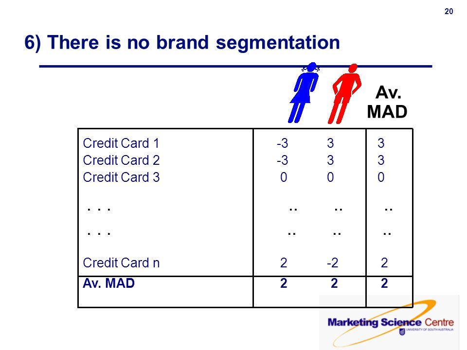 20 Credit Card 1 -3 3 3 Credit Card 2 -3 3 3 Credit Card 3 0 0 0 Credit Card n 2 -2 2 Av. MAD 2 2 2 MAD Av.......... 6) There is no brand segmentation