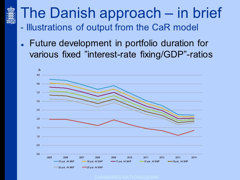 DANMARKS NATIONALBANK The Danish approach – in brief - Illustrations of output from the CaR model Future development in portfolio duration for various fixed interest-rate fixing/GDP-ratios