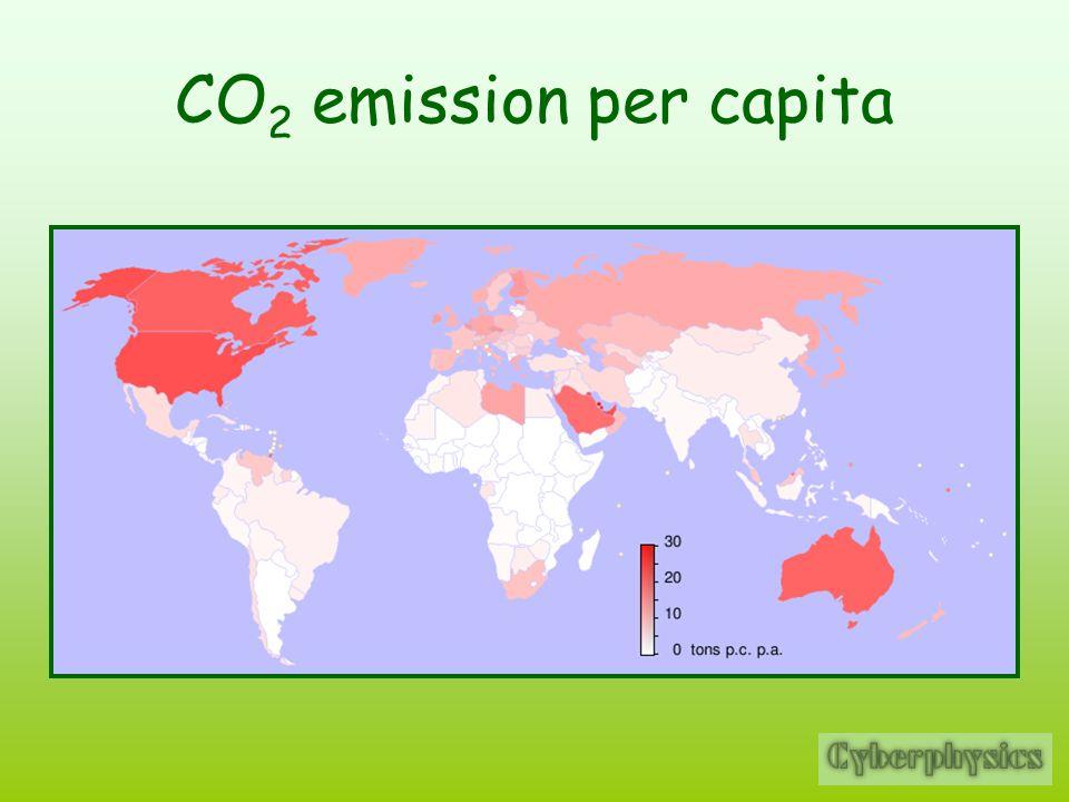 CO 2 emission per capita