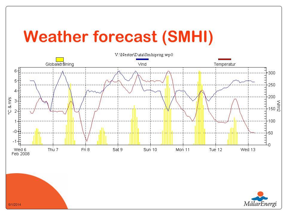 6/1/2014 Weather forecast (SMHI)